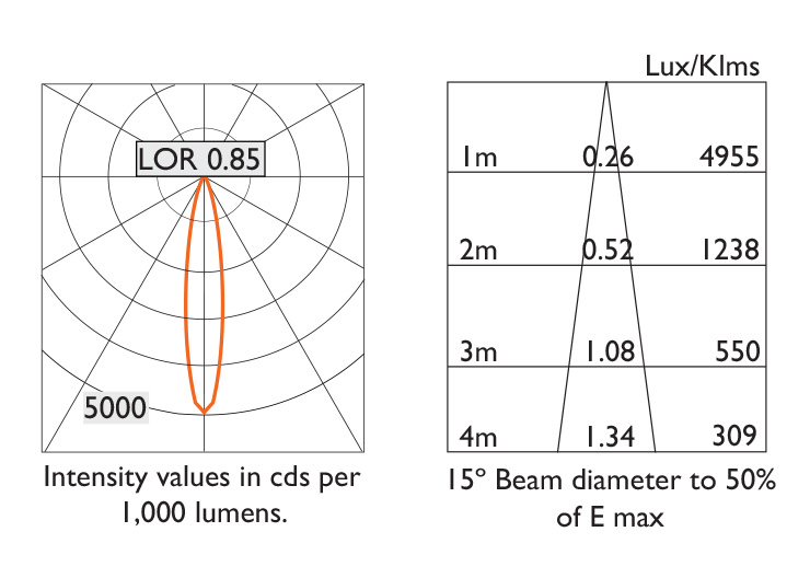 15º Beam Photometry Information - IP20